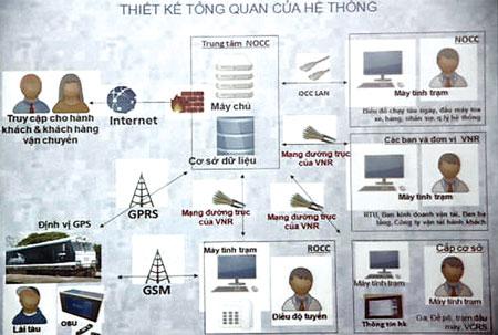 Thiết kế tổng quan của Hệ thống OCC