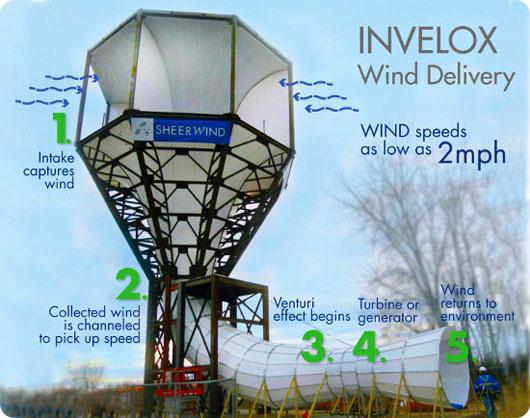Tương lai cho năng lượng gió