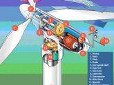 Nguyên lý làm việc của tuabin gió